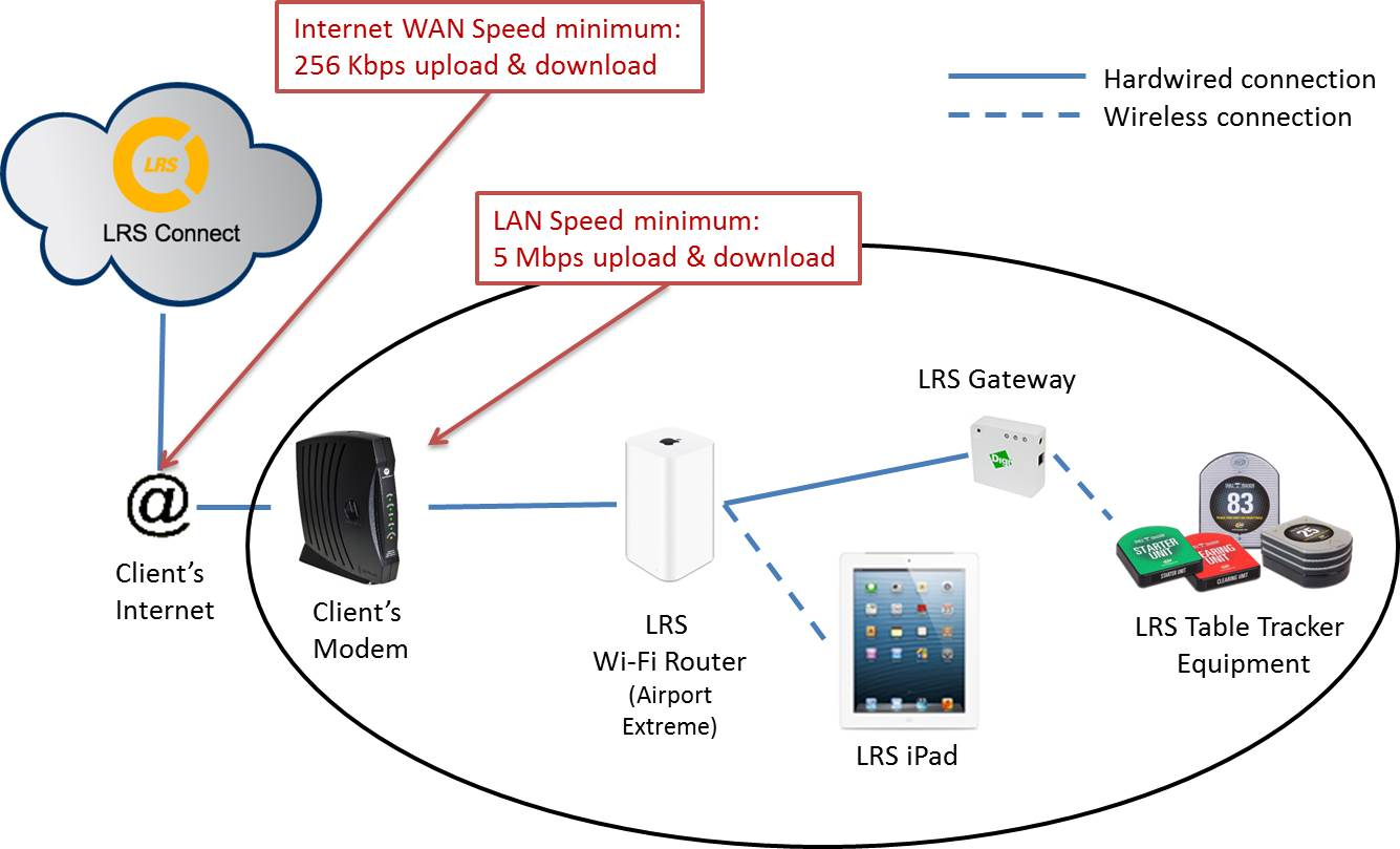 Wide Area Network Examples: